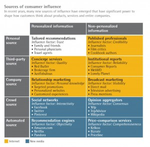 Consumer Influence Framework