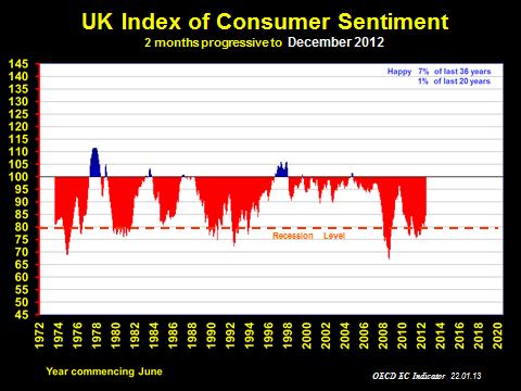 UK Consumer Sentiment History