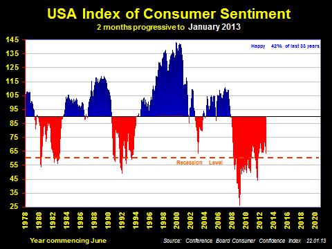 US Consumer Sentiment History
